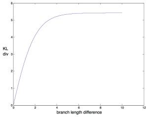 KL divergence