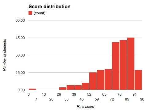 Raw_scores_math10a_2013