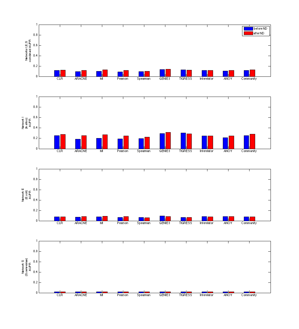 AUPR_ND_proteinparams