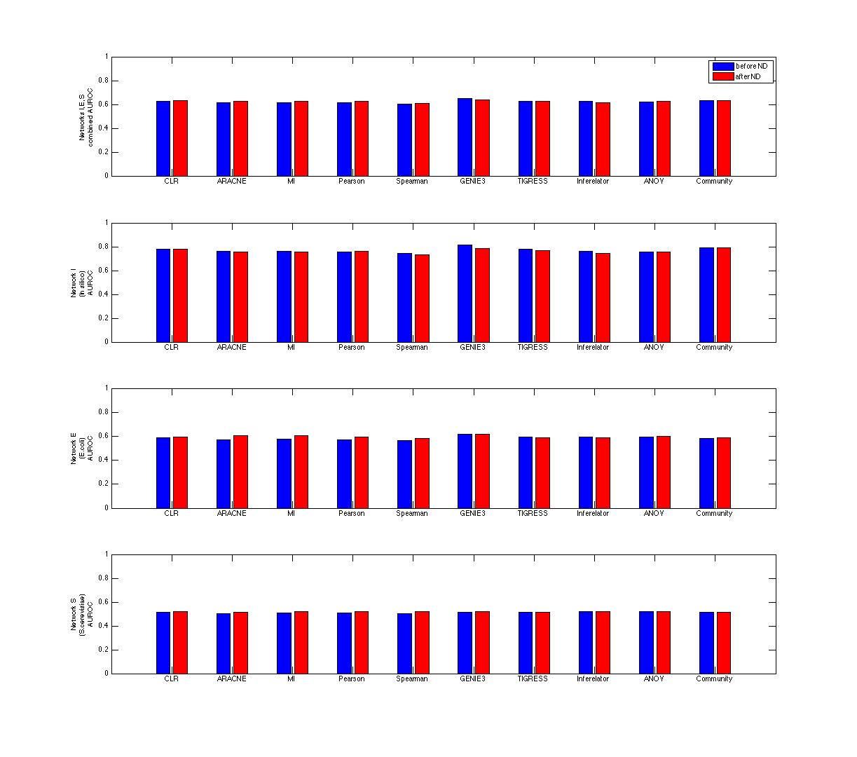AUROC_ND_proteinparams