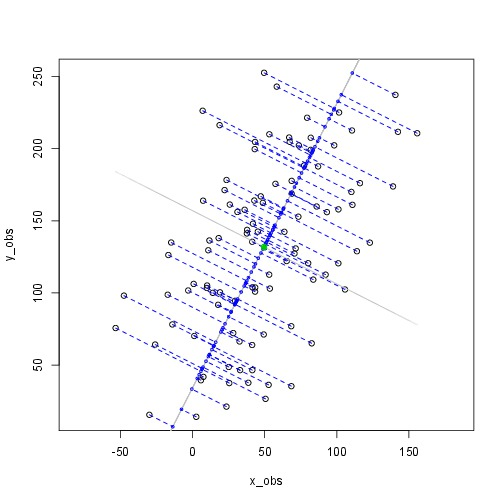 What is principal component analysis? | Bits of DNA