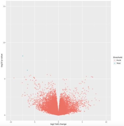 How not to perform a differential expression analysis (or