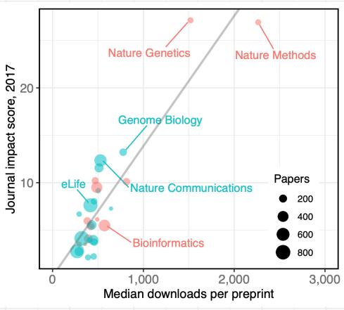 academia | Bits of DNA
